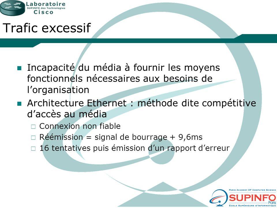 Trafic excessifIncapacité du média à fournir les moyens fonctionnels nécessaires aux besoins de l'organisation.