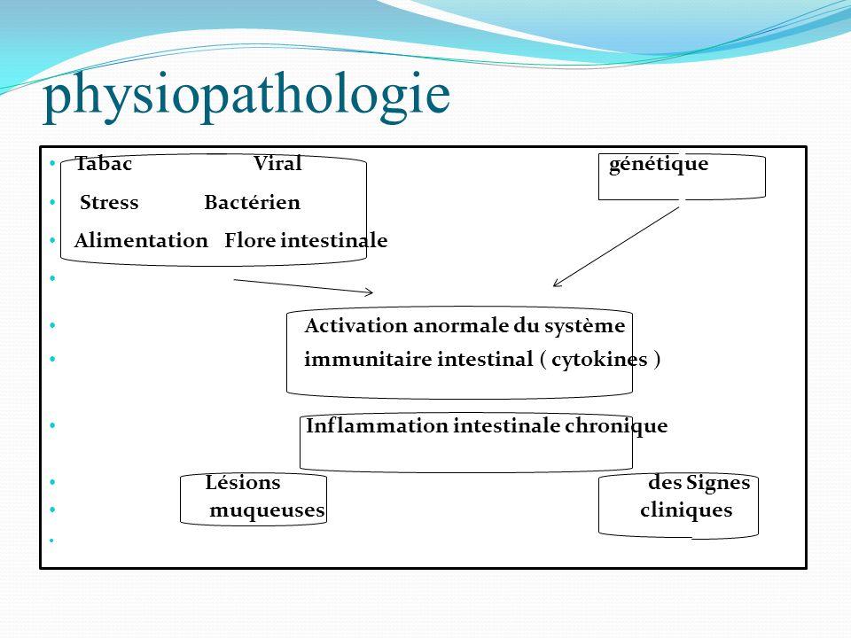 physiopathologie Tabac Viral génétique Stress Bactérien