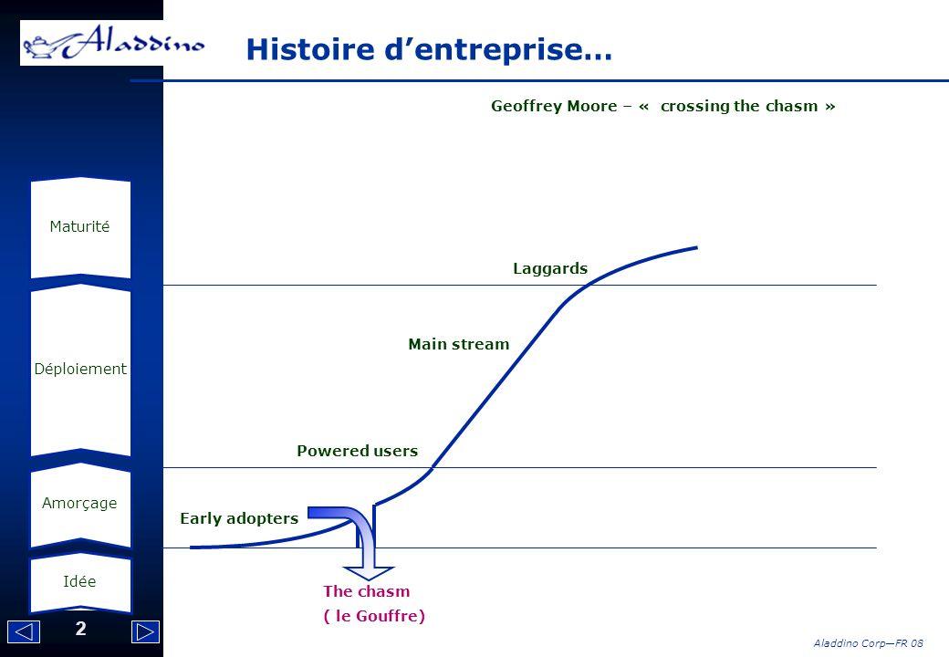 Histoire d'entreprise…