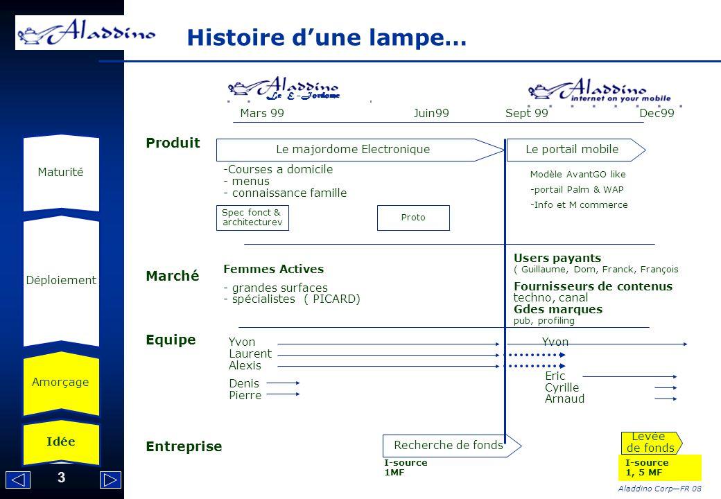Histoire d'une lampe… Produit Marché Equipe Entreprise