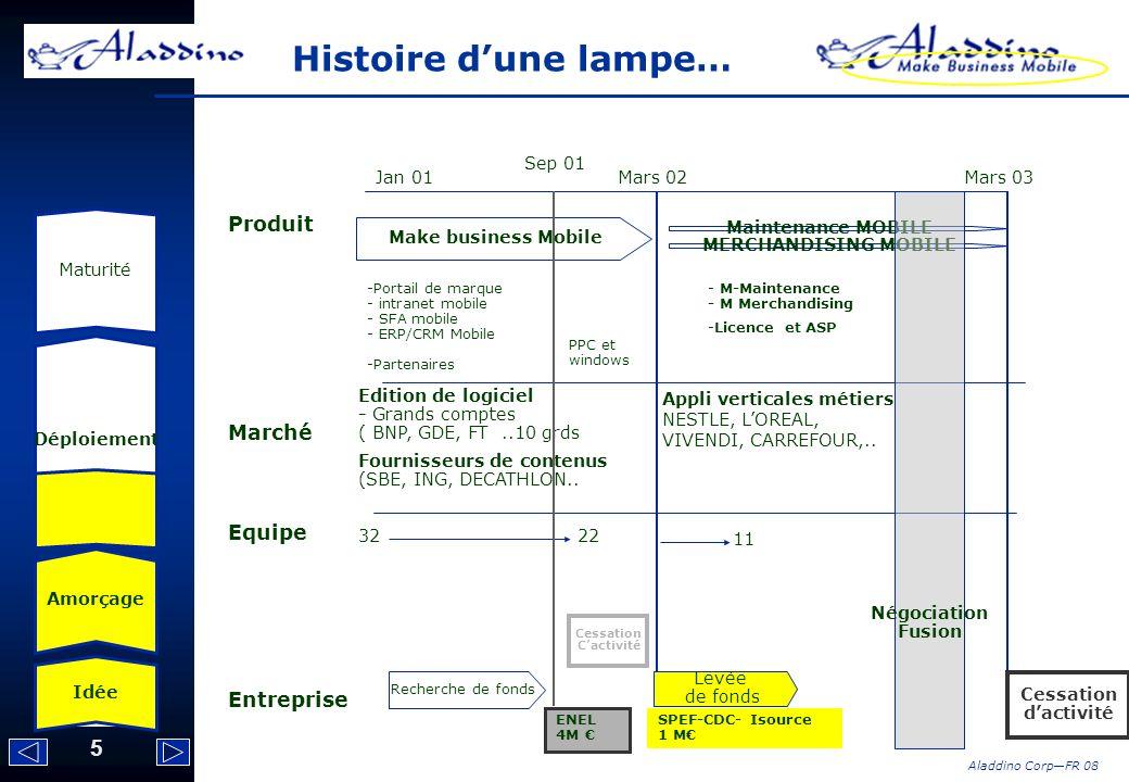 Histoire d'une lampe… Produit Marché Equipe Entreprise Sep 01