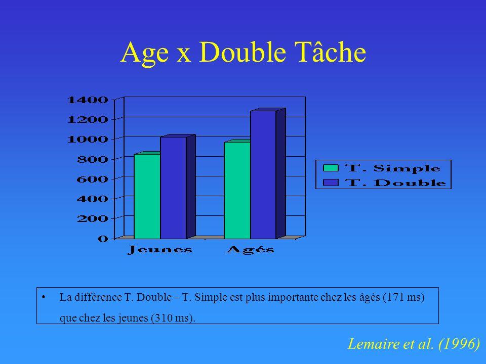Age x Double Tâche Lemaire et al. (1996)