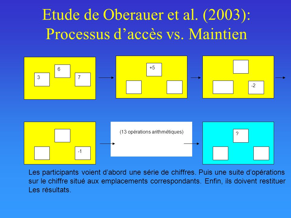 Etude de Oberauer et al. (2003): Processus d'accès vs. Maintien
