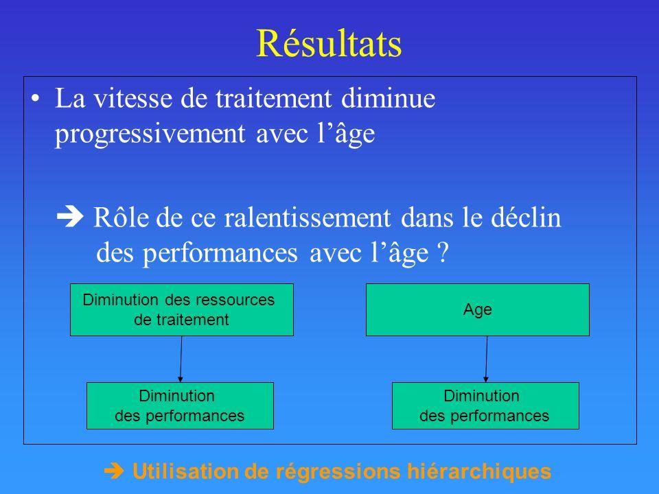 Résultats La vitesse de traitement diminue progressivement avec l'âge
