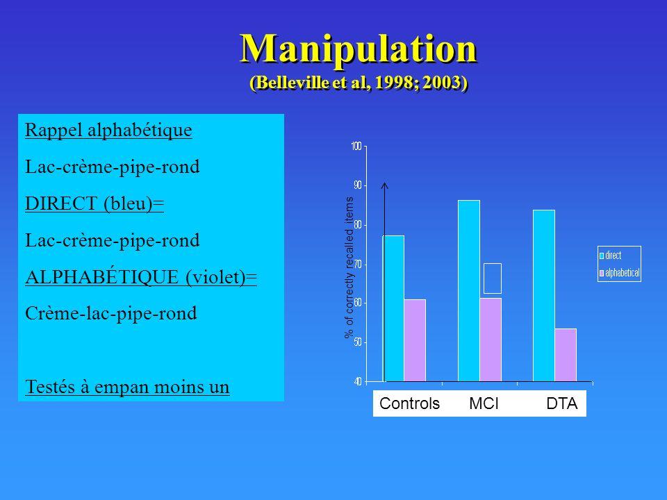 Manipulation (Belleville et al, 1998; 2003)
