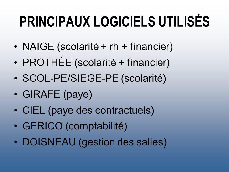 PRINCIPAUX LOGICIELS UTILISÉS