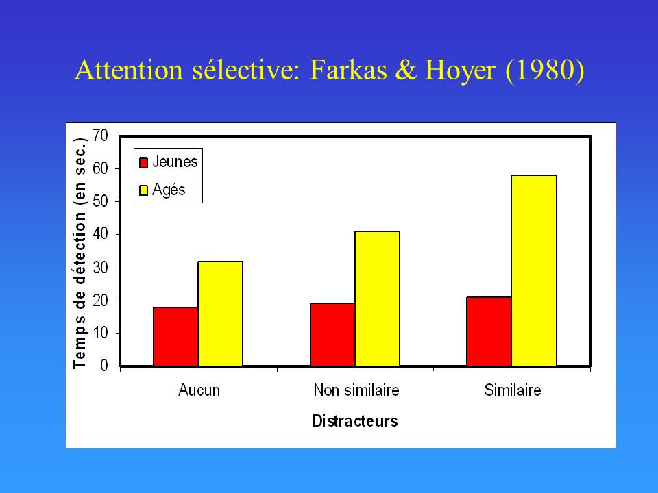 Attention sélective: Farkas & Hoyer (1980)
