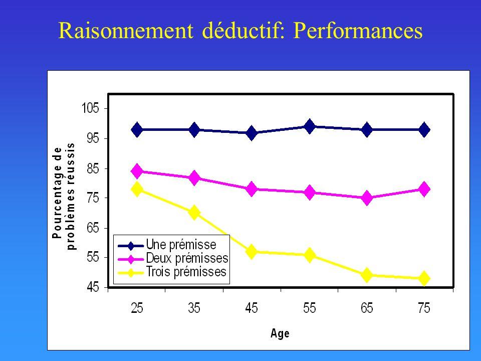 Raisonnement déductif: Performances