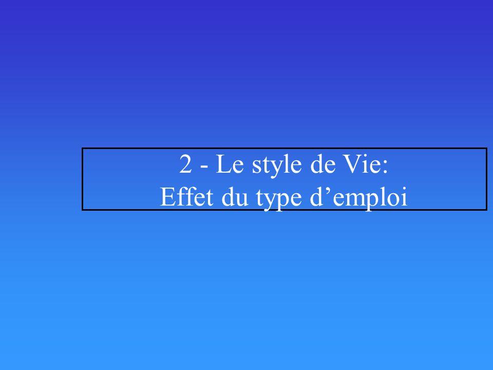2 - Le style de Vie: Effet du type d'emploi
