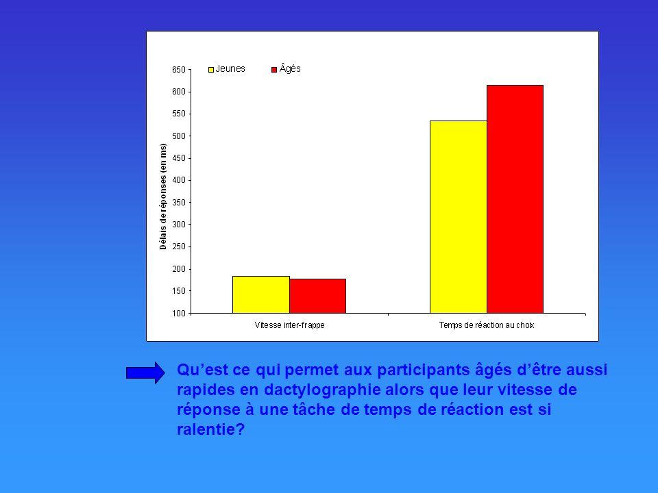 Salthouse a évalué les relations entre, d'une part, l'âge des participants et le temps inter-frappe en situation de copie normale (i.e., dactylographier un texte le plus vite et le plus exactement possible) et d'autre part, entre l'âge et le temps de réaction au choix (i.e., identifier une lettre présenté à l'écran), une mesure typique de vitesse de traitement dans l'étude du vieillissement cognitif. Dans ses deux études, Salthouse a observé que le temps inter-frappe en dactylographie ne variait pas en fonction de l'âge mais que le temps de réponse était affecté par l'âge