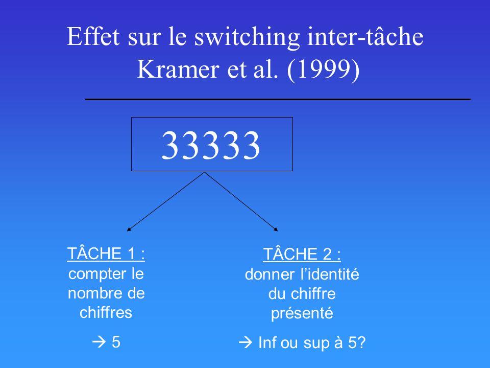 Effet sur le switching inter-tâche Kramer et al. (1999)