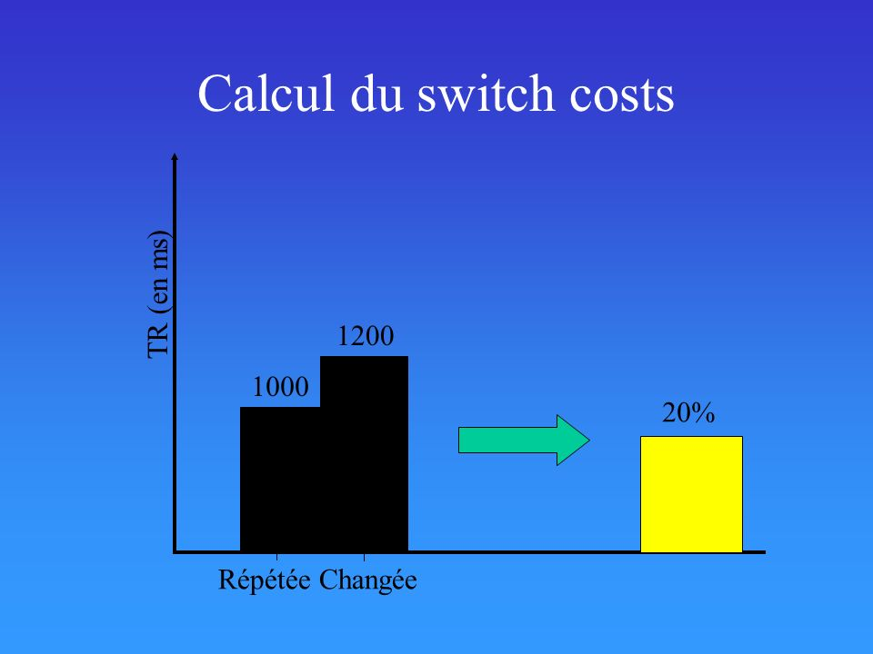 Calcul du switch costs TR (en ms) 1200 1000 20% Répétée Changée