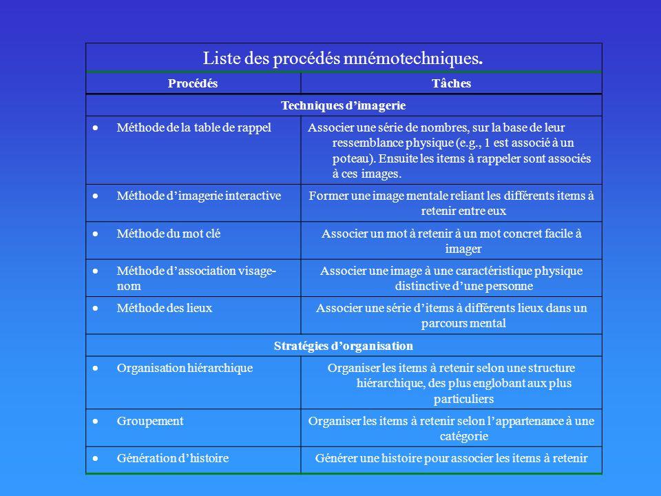 Techniques d'imagerie Stratégies d'organisation