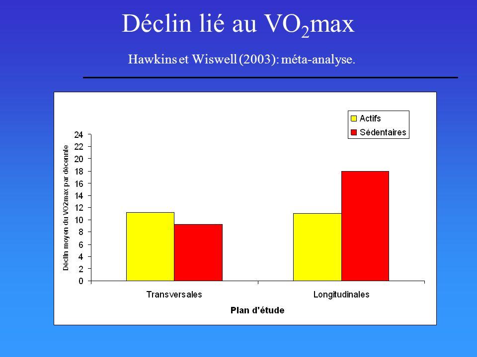 Déclin lié au VO2max Hawkins et Wiswell (2003): méta-analyse.