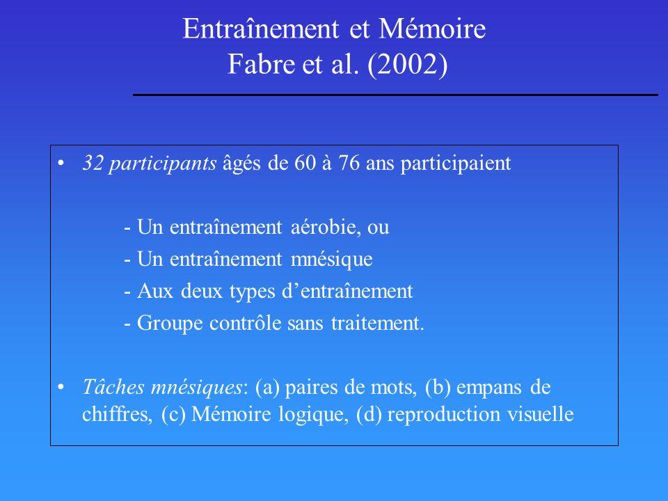Entraînement et Mémoire Fabre et al. (2002)