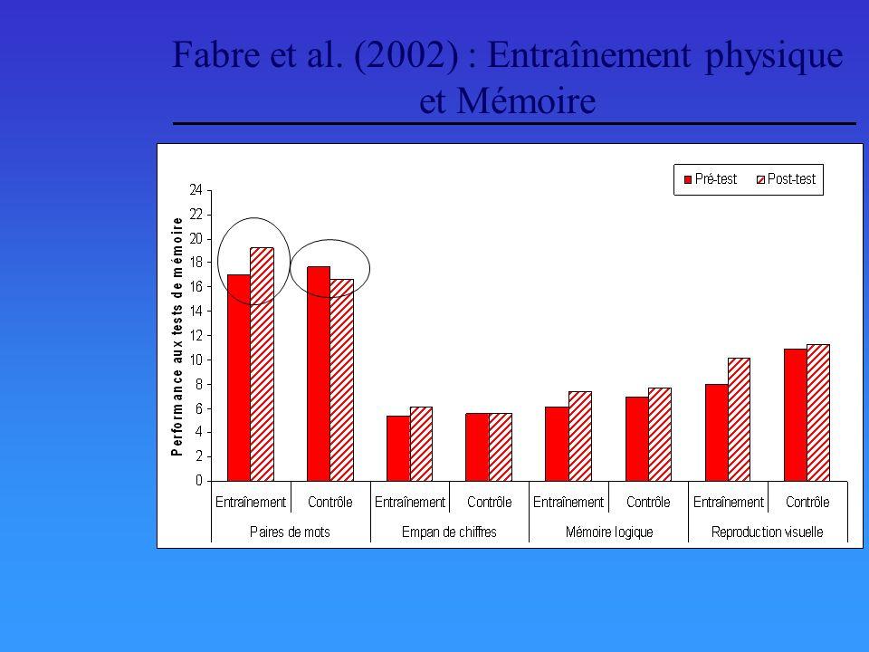 Fabre et al. (2002) : Entraînement physique et Mémoire