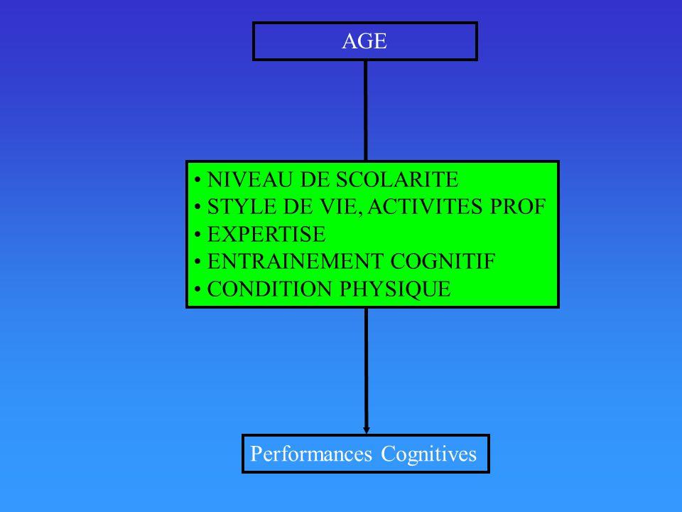 AGE NIVEAU DE SCOLARITE. STYLE DE VIE, ACTIVITES PROF. EXPERTISE. ENTRAINEMENT COGNITIF. CONDITION PHYSIQUE.