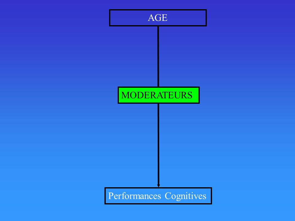 AGE MODERATEURS Performances Cognitives