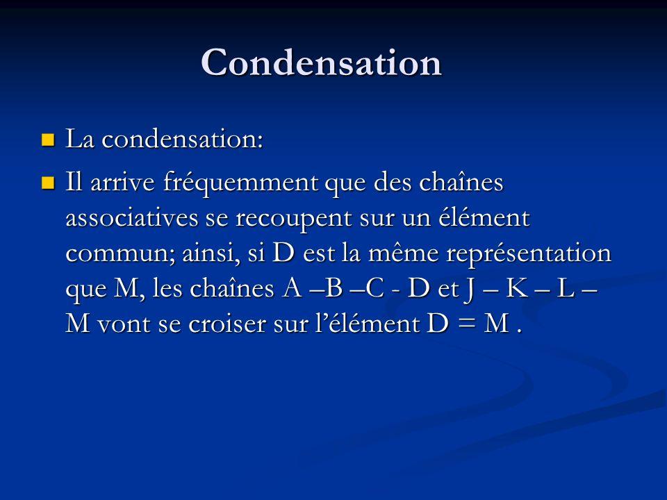 Condensation La condensation: