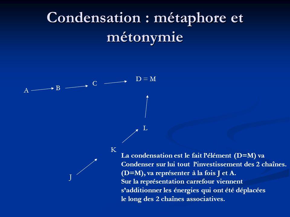 Condensation : métaphore et métonymie