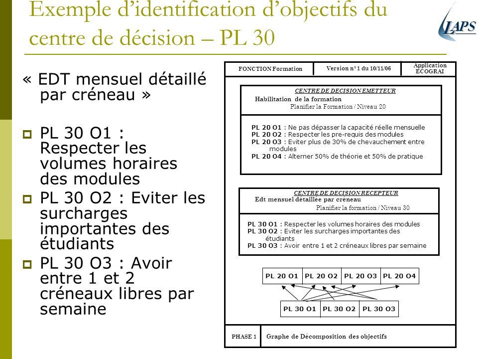 Exemple d'identification d'objectifs du centre de décision – PL 30