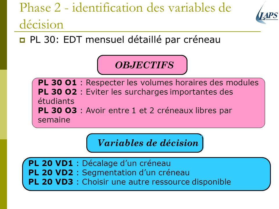 Phase 2 - identification des variables de décision