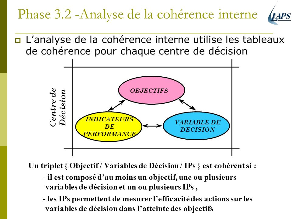 Phase 3.2 -Analyse de la cohérence interne