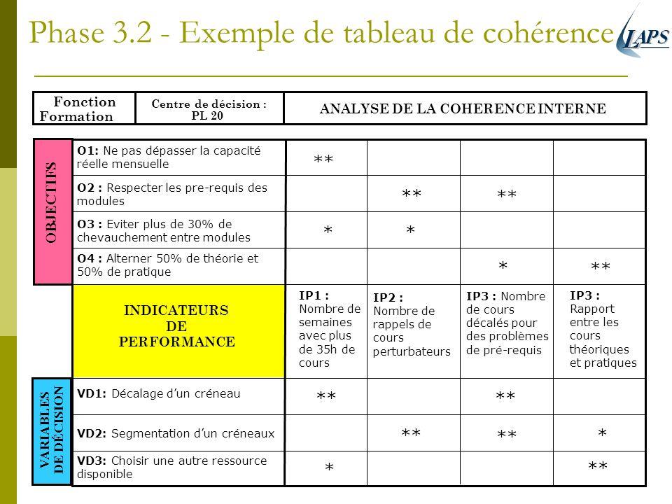 Phase 3.2 - Exemple de tableau de cohérence