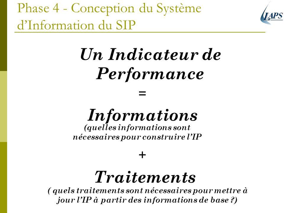 Phase 4 - Conception du Système d'Information du SIP
