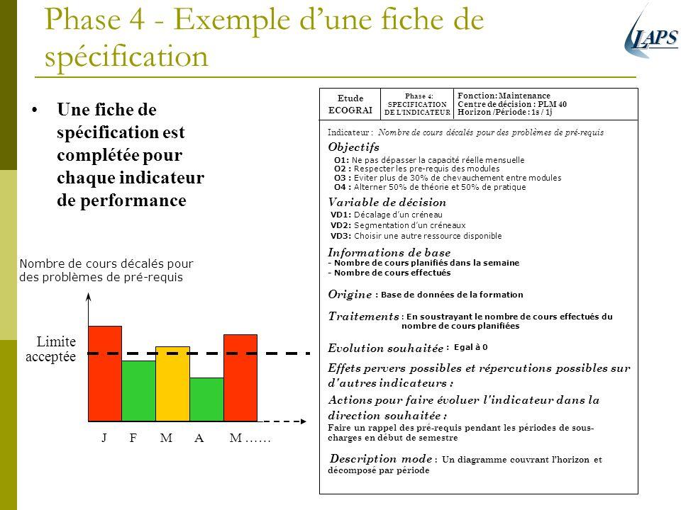 Phase 4 - Exemple d'une fiche de spécification