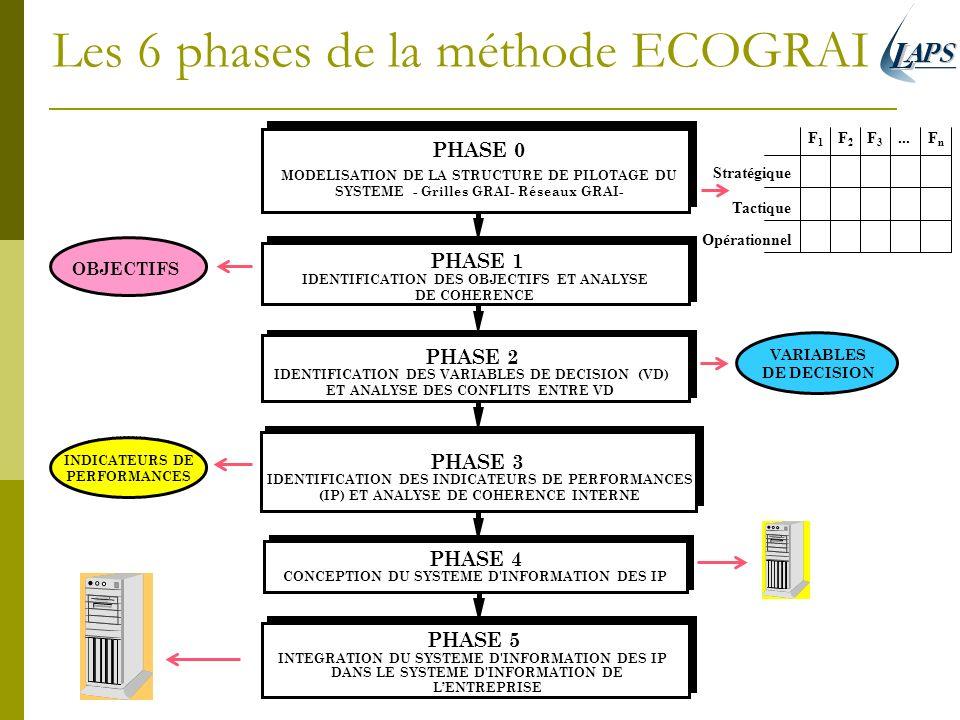 Les 6 phases de la méthode ECOGRAI