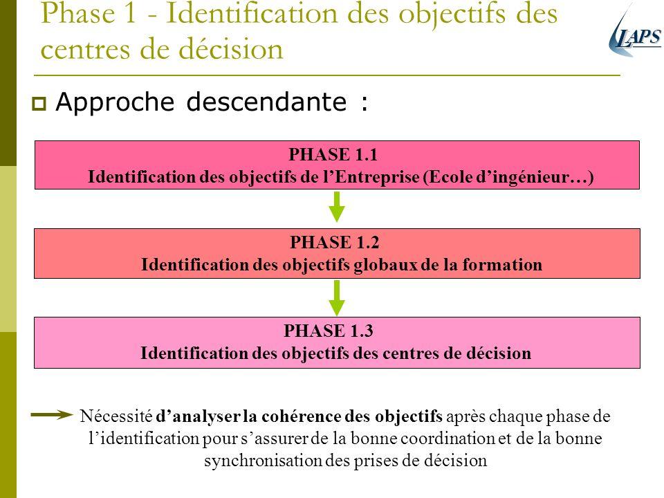 Phase 1 - Identification des objectifs des centres de décision