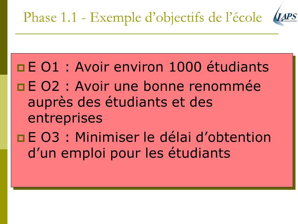 Phase 1.1 - Exemple d'objectifs de l'école