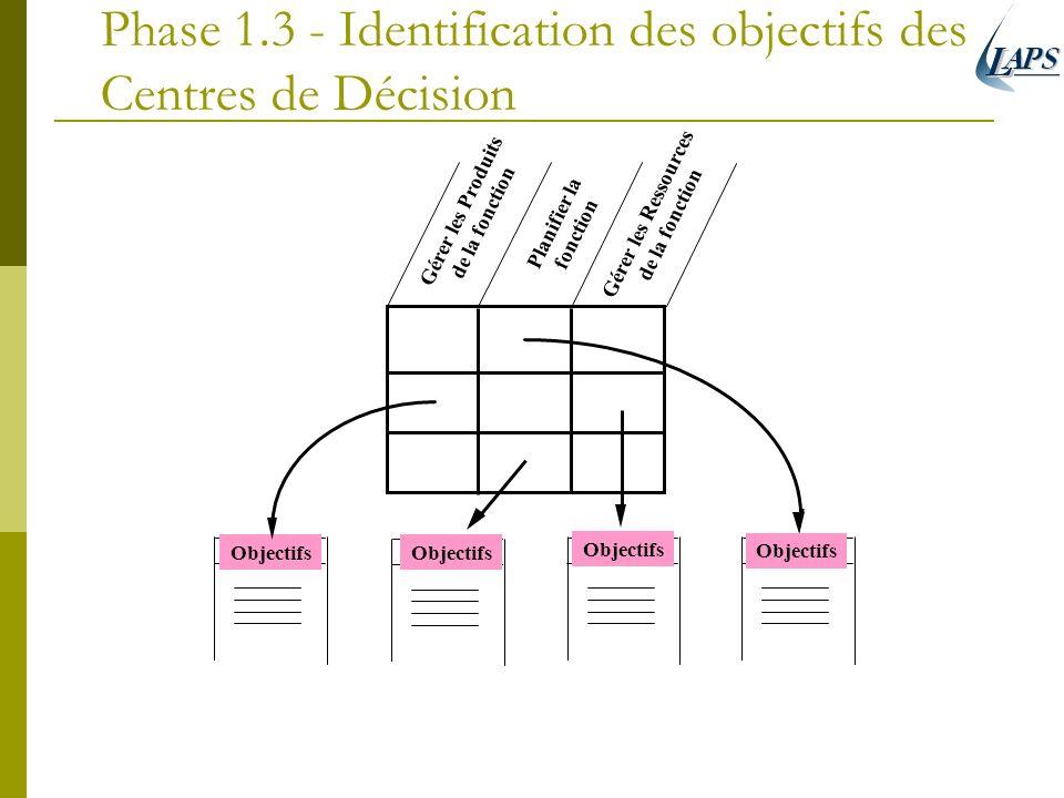 Phase 1.3 - Identification des objectifs des Centres de Décision