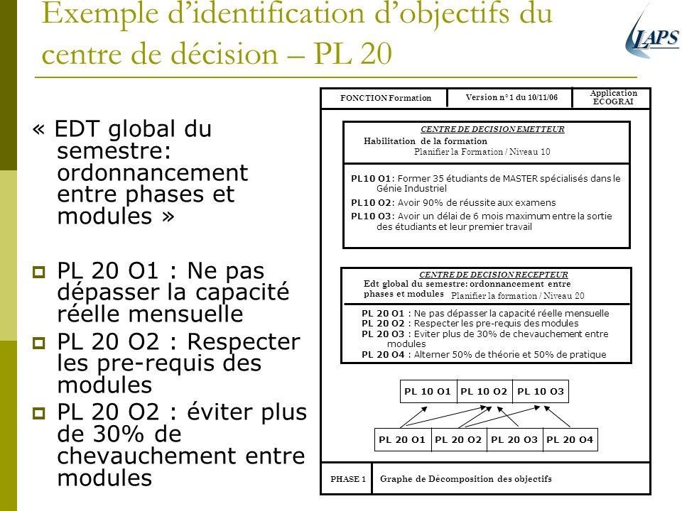 Exemple d'identification d'objectifs du centre de décision – PL 20
