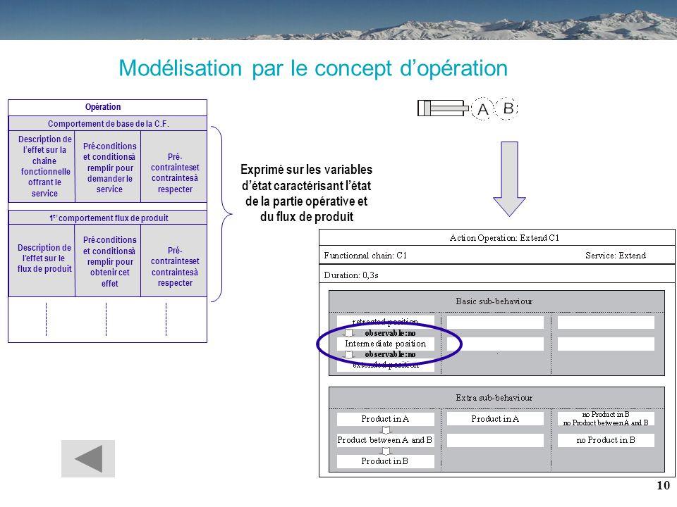 Modélisation par le concept d'opération
