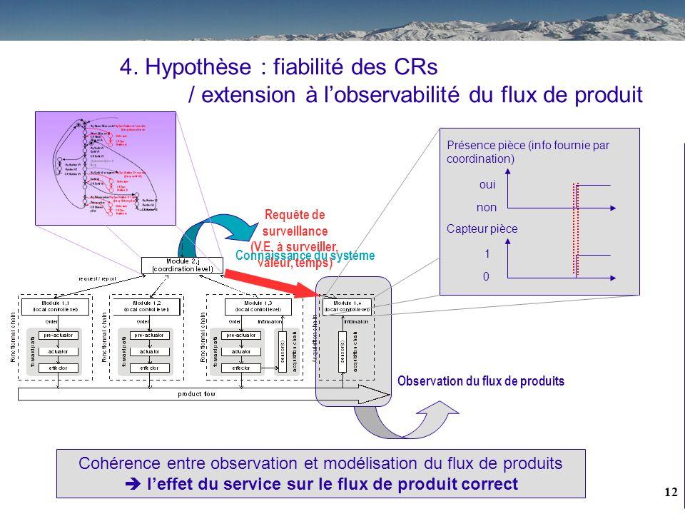 Connaissance du système Observation du flux de produits