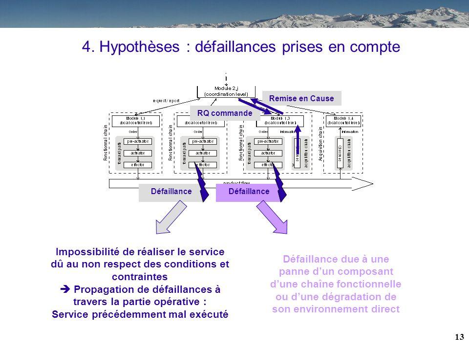 4. Hypothèses : défaillances prises en compte