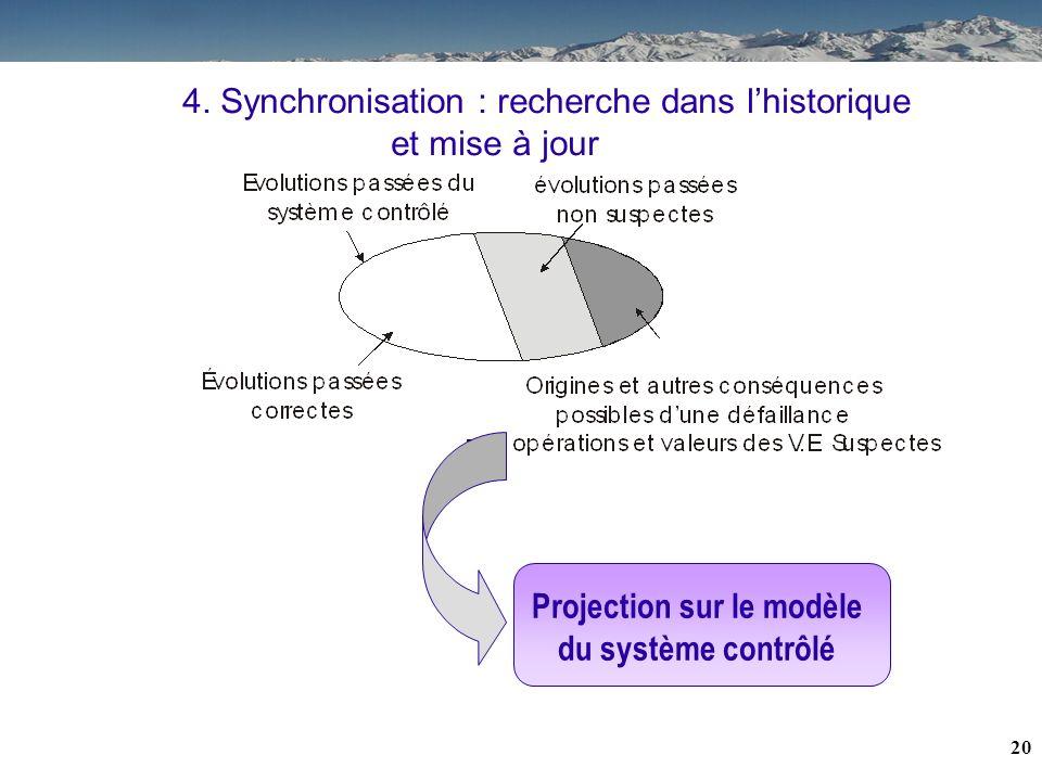 Projection sur le modèle