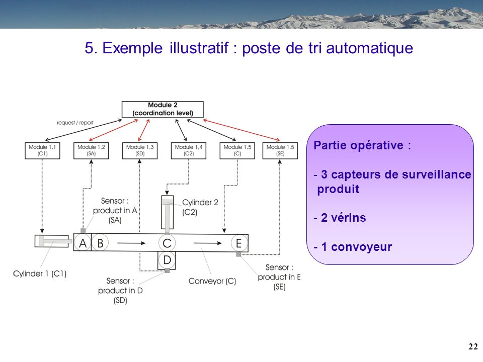 5. Exemple illustratif : poste de tri automatique
