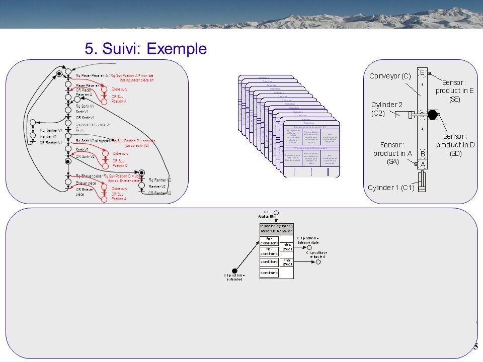 5. Suivi: Exemple Rq Placer Pièce en A / Rq Suv Position A = non vide