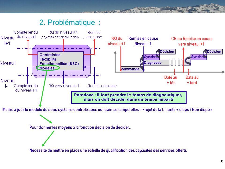 2. Problématique : Niveau I+1 RQ du niveau I+1 Remise en cause