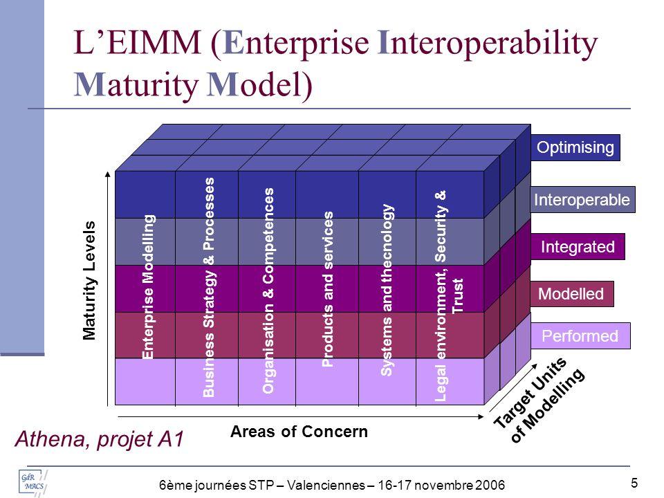 L'EIMM (Enterprise Interoperability Maturity Model)
