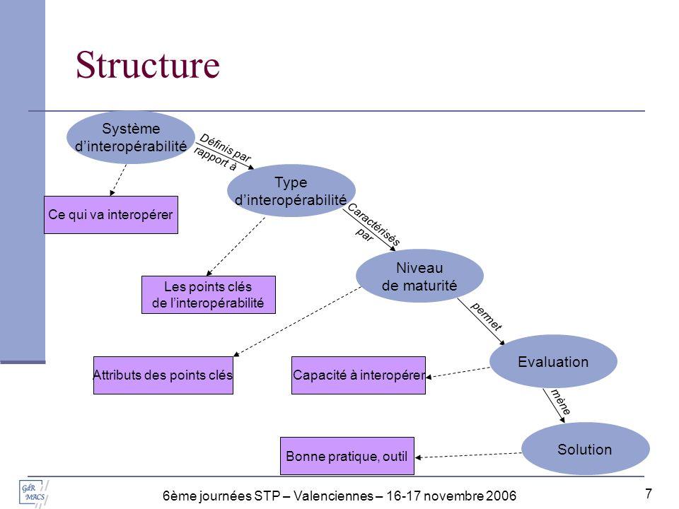 Structure Système d'interopérabilité Type d'interopérabilité Niveau