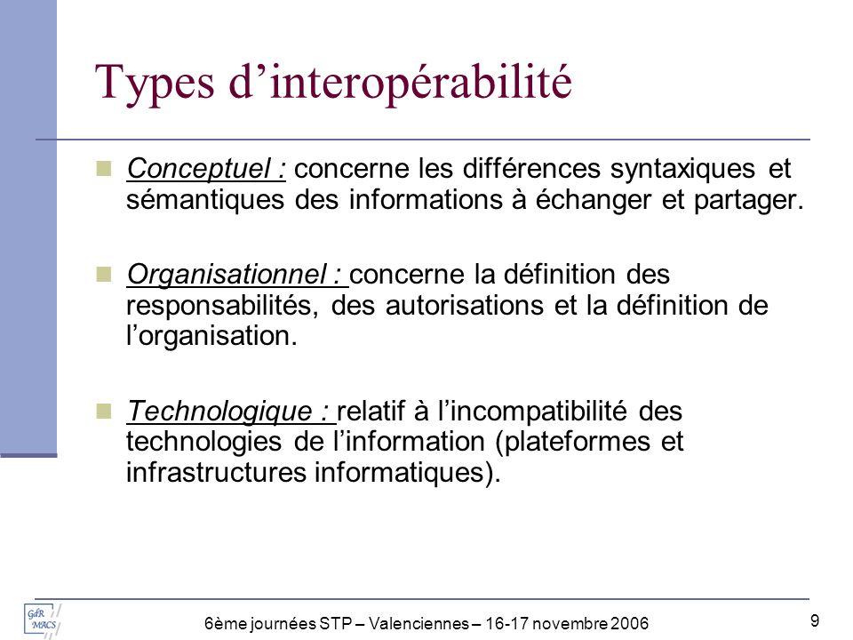 Types d'interopérabilité