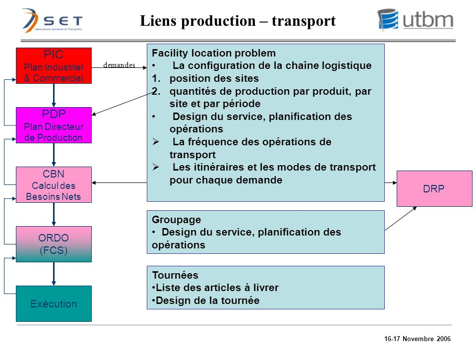 Liens production – transport