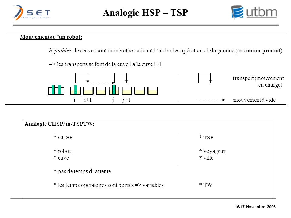 Analogie HSP – TSP Mouvements d 'un robot: