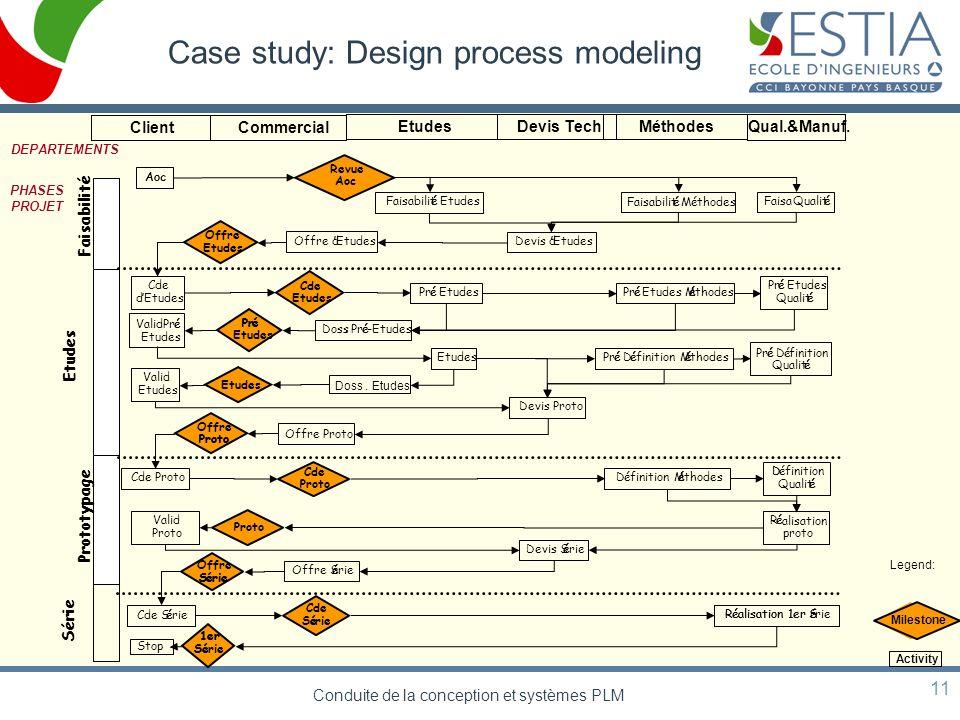 Case study: Design process modeling