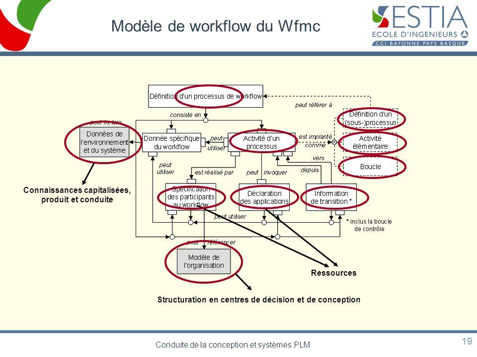 Modèle de workflow du Wfmc