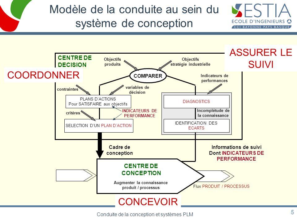 Modèle de la conduite au sein du système de conception